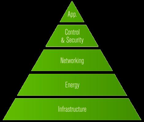 img_piramide_verde3